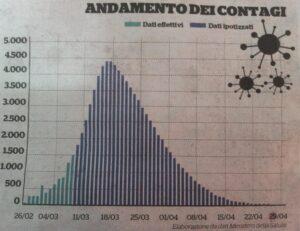 Previsioni epidemia COVID19